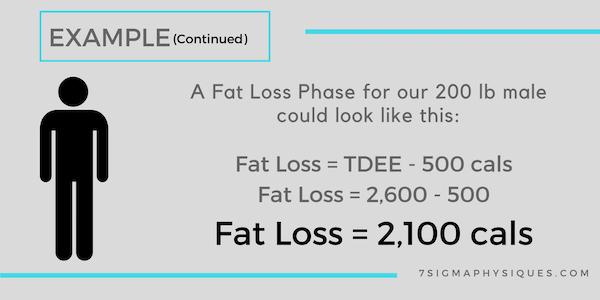 Fat loss calories calculation example.