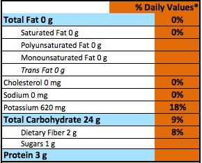 Macros and Daily Values Example.