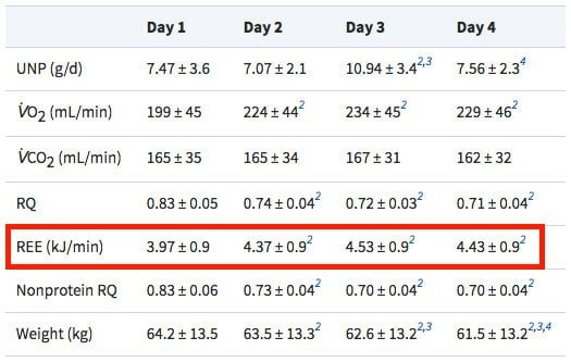 Increase in REE Table Intermittent Fasting.