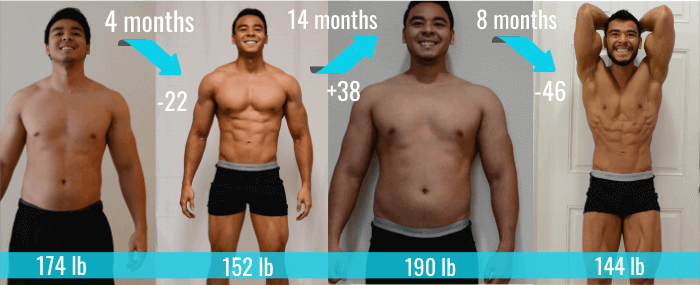 My weight loss transformation failure.