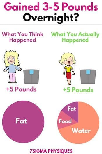 Infographic showing reasons why you might have gained 3-5 pounds overnight.