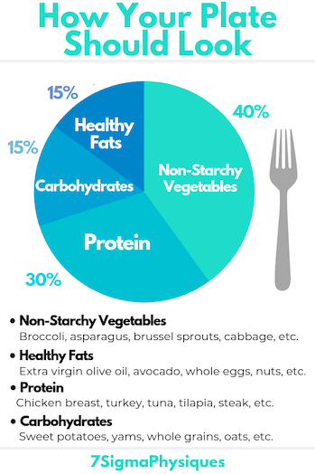 Infographic of what your macro ratio should look in your plate.