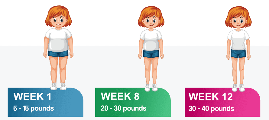 How long it takes to see results on keto weekly timeline.