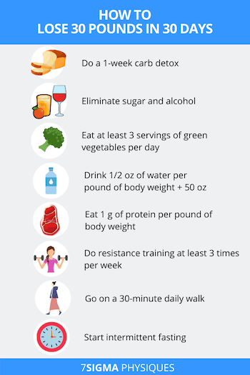 List of the steps to lose 30 pounds in 30 days