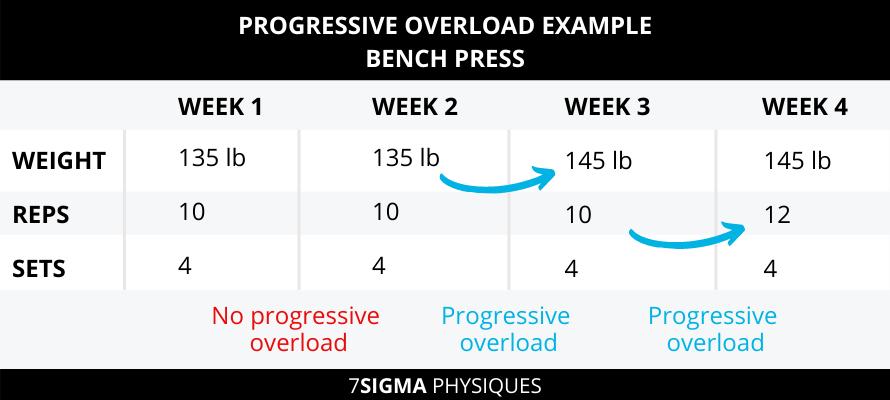 Progressive overload example